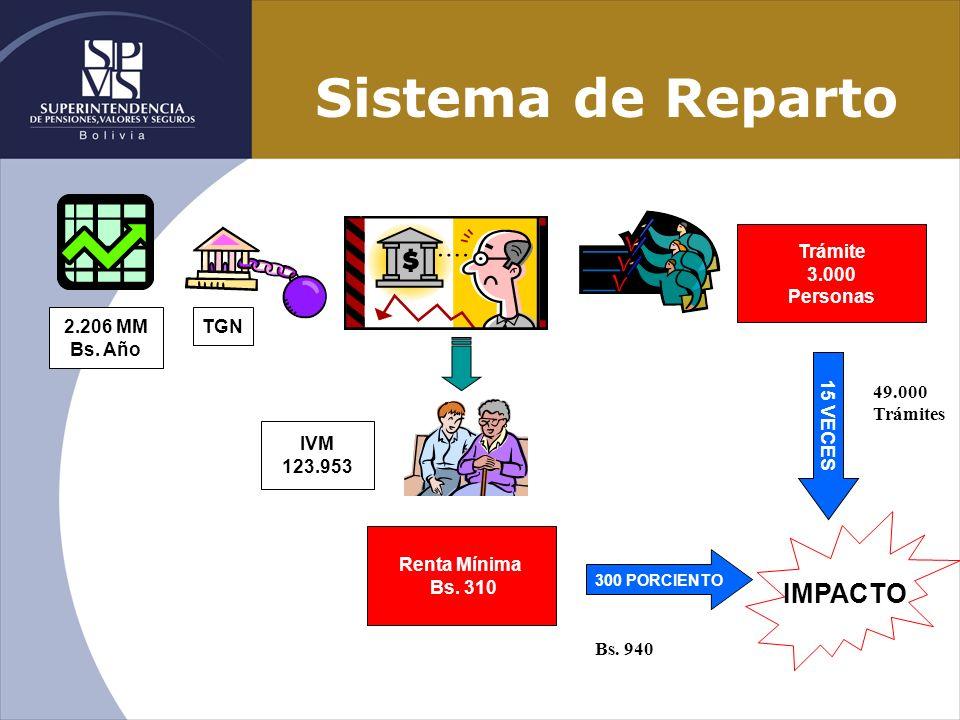 Sistema de Reparto IMPACTO Trámite 3.000 Personas 2.206 MM Bs. Año TGN
