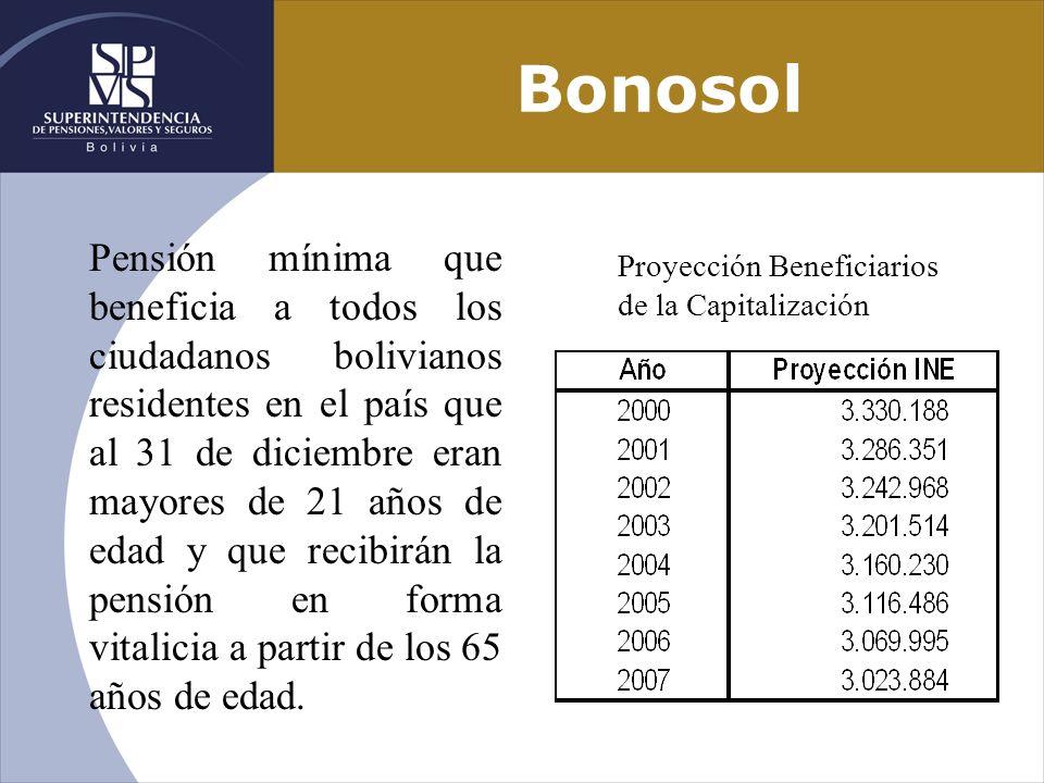 Bonosol