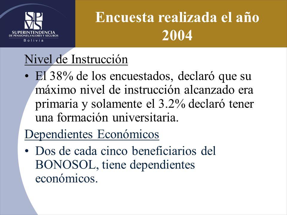 Encuesta realizada el año 2004