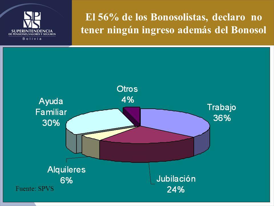 El 56% de los Bonosolistas, declaro no tener ningún ingreso además del Bonosol