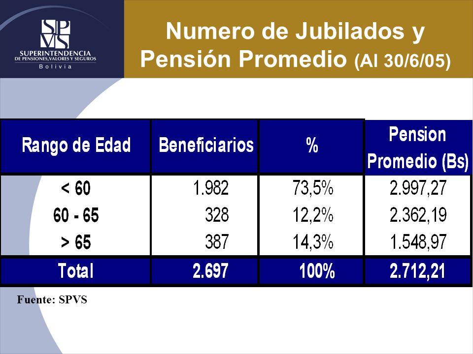 Numero de Jubilados y Pensión Promedio (Al 30/6/05)