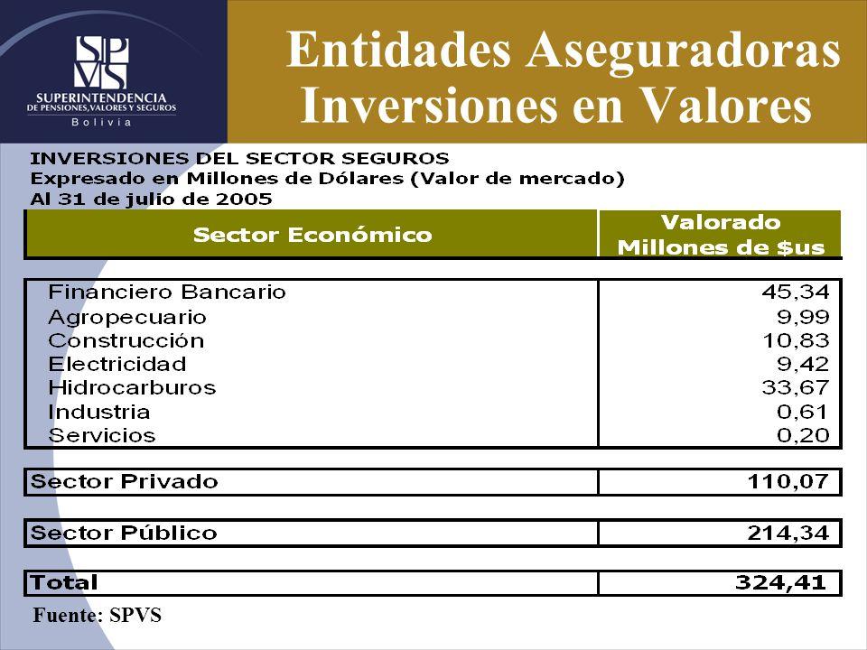 Entidades Aseguradoras Inversiones en Valores