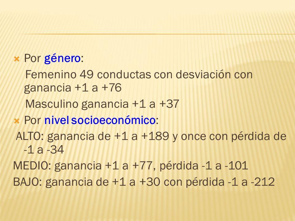 Por género: Femenino 49 conductas con desviación con ganancia +1 a +76. Masculino ganancia +1 a +37.