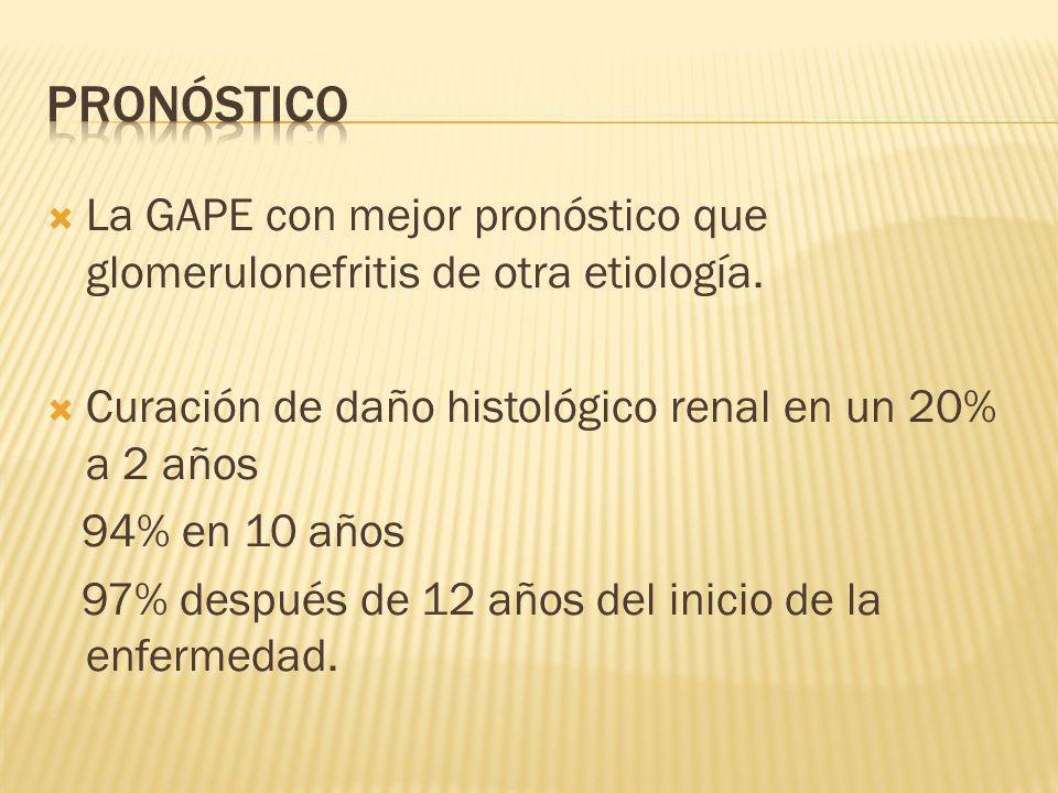 Pronóstico La GAPE con mejor pronóstico que glomerulonefritis de otra etiología. Curación de daño histológico renal en un 20% a 2 años.