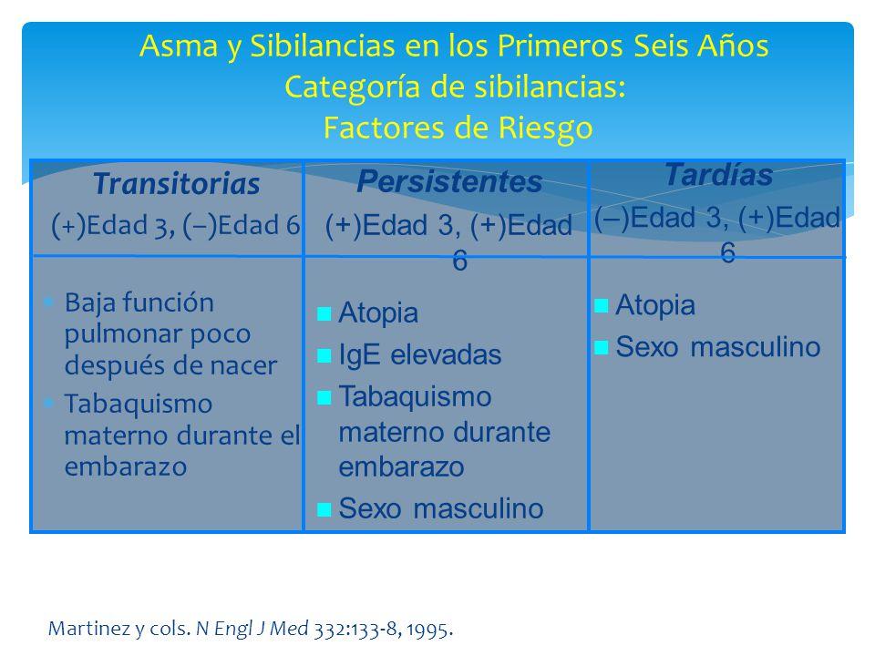 Asma y Sibilancias en los Primeros Seis Años Categoría de sibilancias: Factores de Riesgo