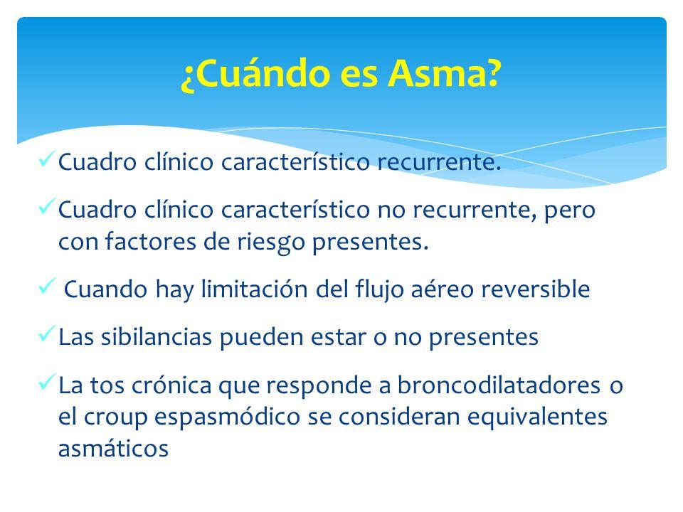 ¿Cuándo es Asma Cuadro clínico característico recurrente.