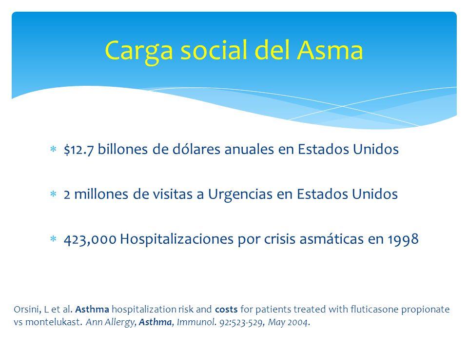 Carga social del Asma $12.7 billones de dólares anuales en Estados Unidos. 2 millones de visitas a Urgencias en Estados Unidos.