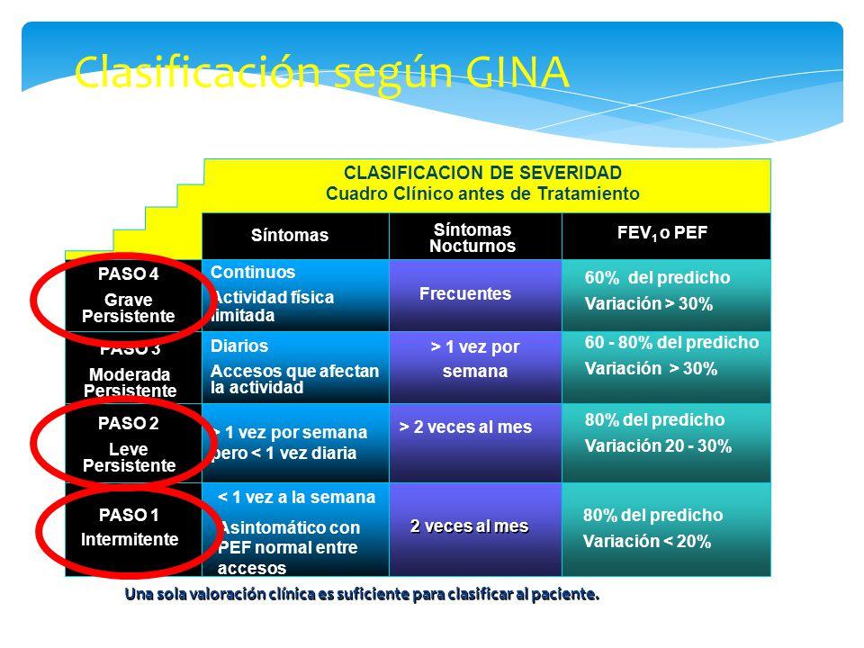 CLASIFICACION DE SEVERIDAD Cuadro Clínico antes de Tratamiento