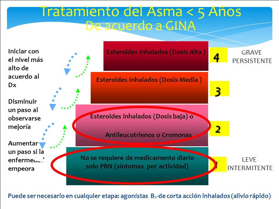 Tratamiento del Asma < 5 Años