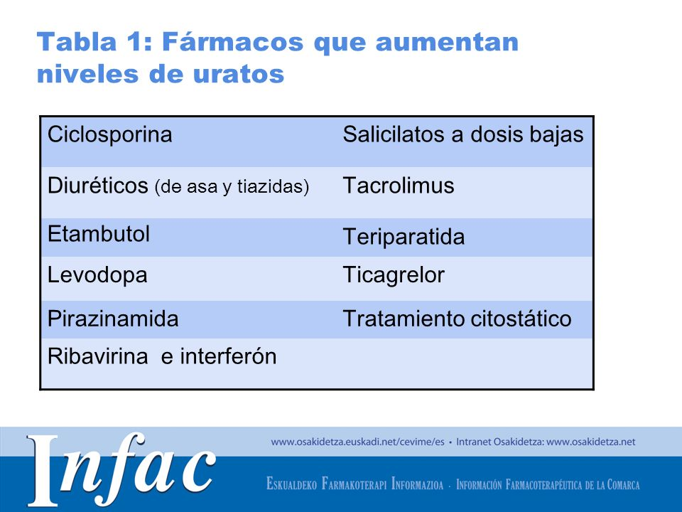 Tabla 1: Fármacos que aumentan niveles de uratos