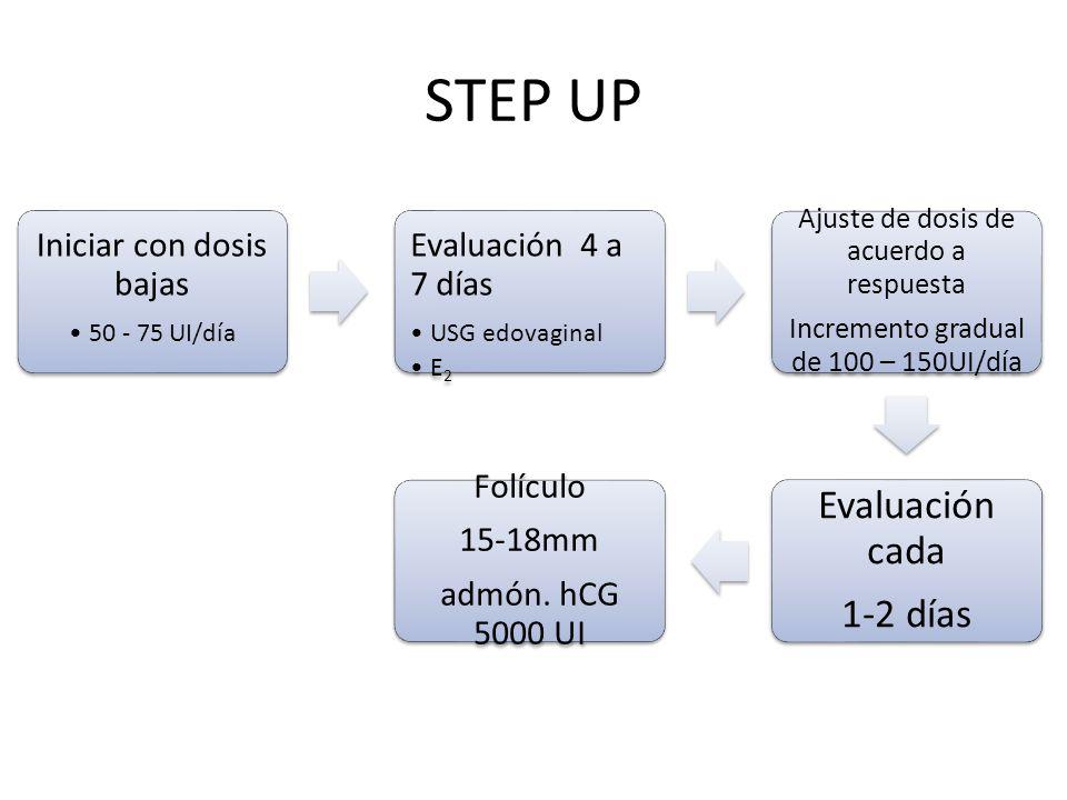 STEP UP Evaluación cada 1-2 días Iniciar con dosis bajas