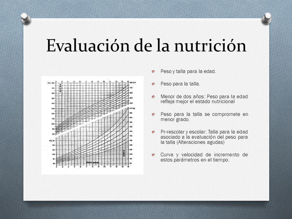 Evaluación de la nutrición