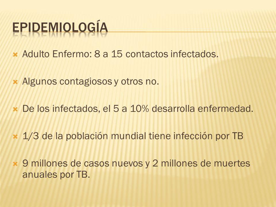 epidemiología Adulto Enfermo: 8 a 15 contactos infectados.