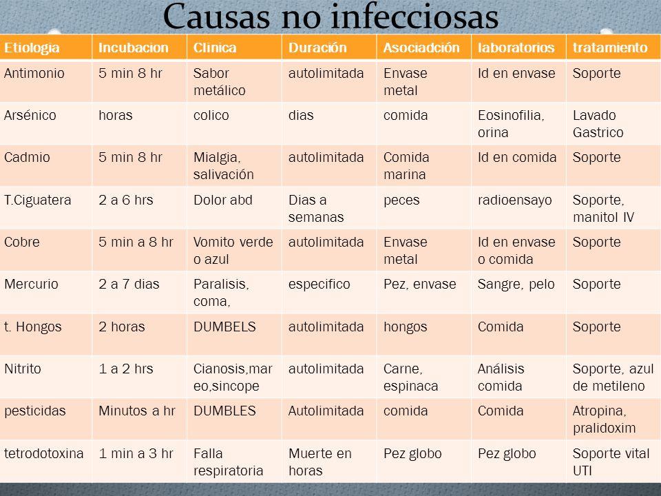 Causas no infecciosas Etiologia Incubacion Clinica Duración