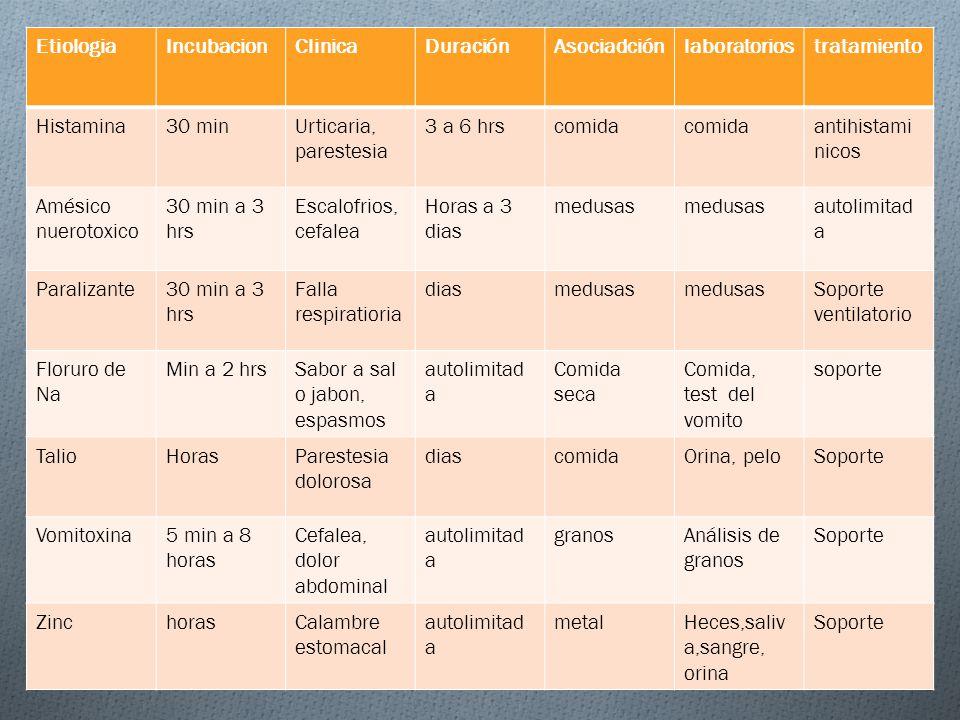 Etiologia Incubacion. Clinica. Duración. Asociadción. laboratorios. tratamiento. Histamina. 30 min.