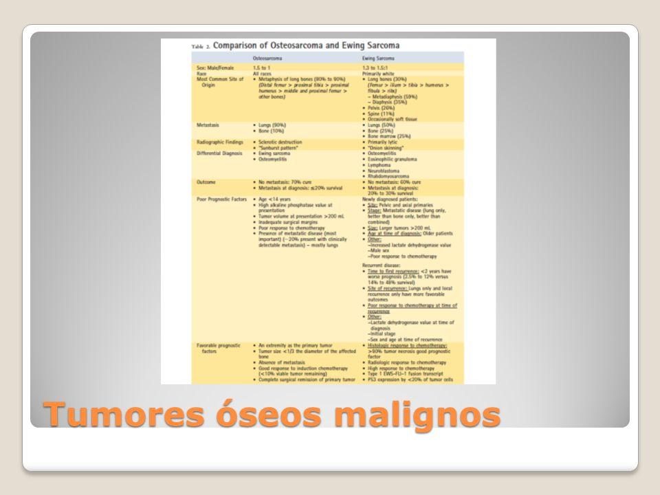 Tumores óseos malignos