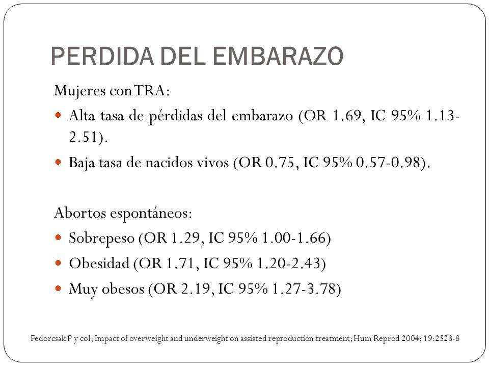 PERDIDA DEL EMBARAZO Mujeres con TRA: