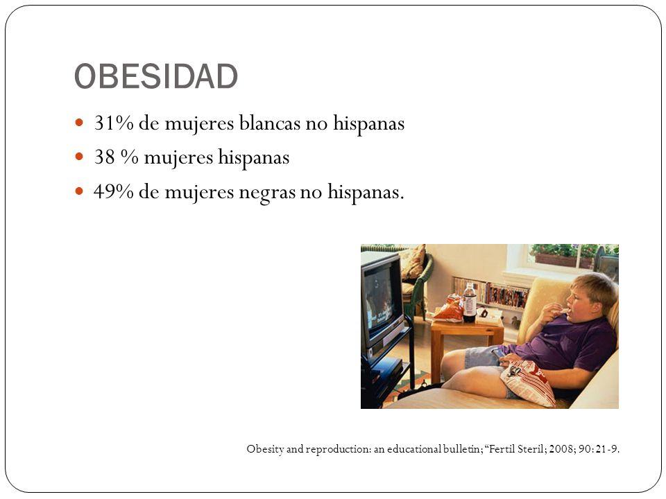 OBESIDAD 31% de mujeres blancas no hispanas 38 % mujeres hispanas