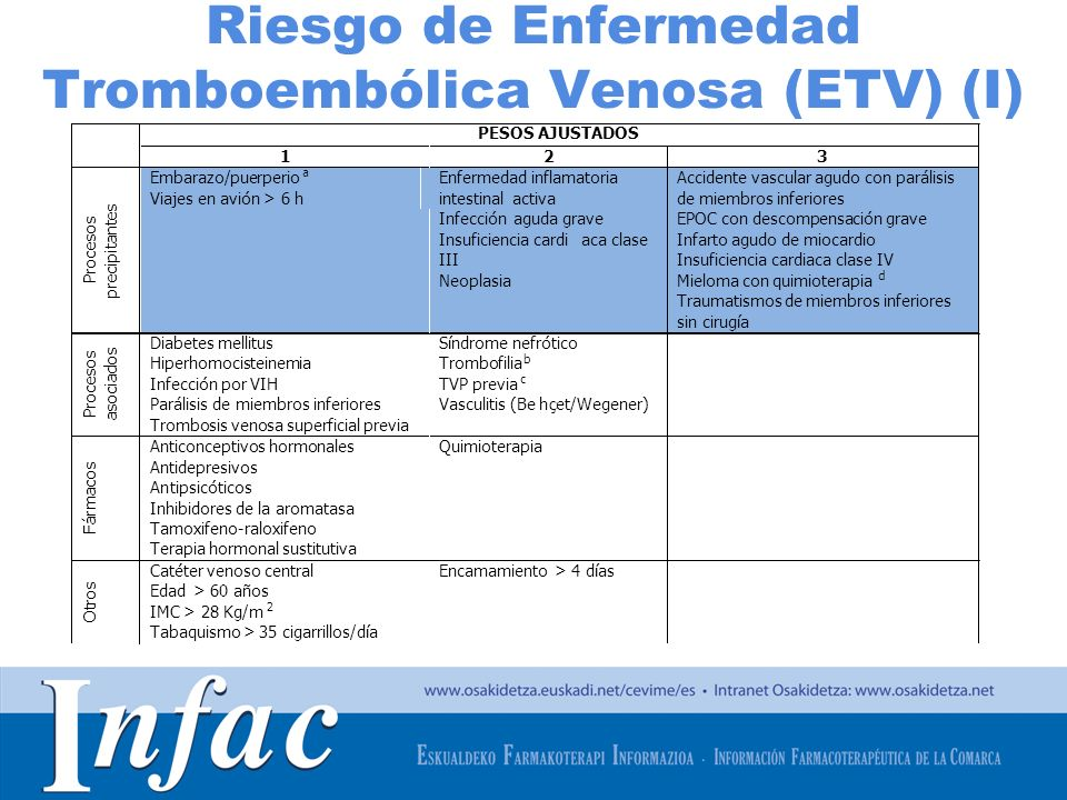 Riesgo de Enfermedad Tromboembólica Venosa (ETV) (I)