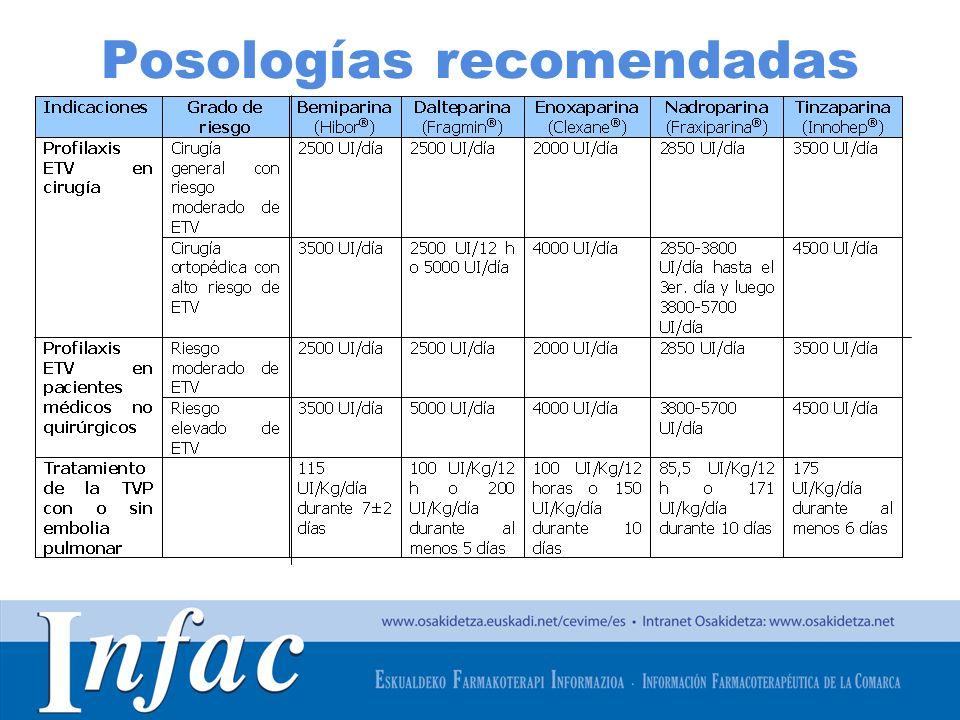 Posologías recomendadas