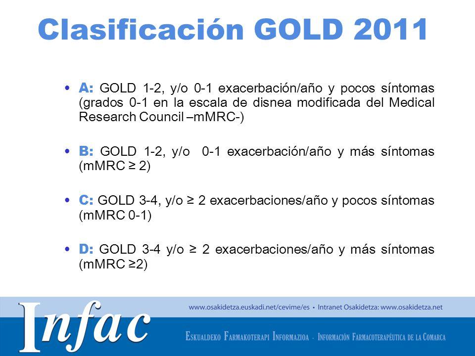 Clasificación GOLD 2011