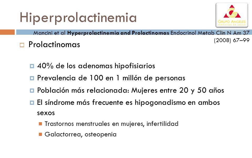 Hiperprolactinemia Prolactinomas 40% de los adenomas hipofisiarios