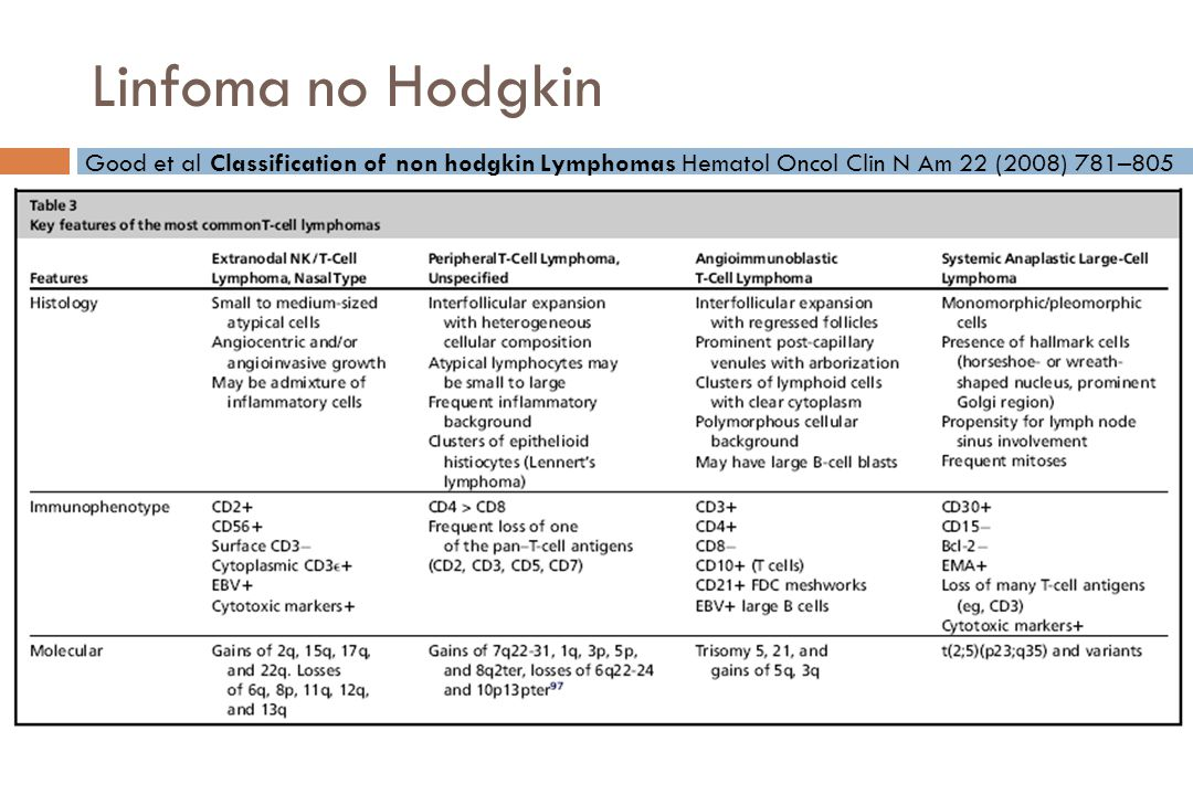 Linfoma no Hodgkin Good et al Classification of non hodgkin Lymphomas Hematol Oncol Clin N Am 22 (2008) 781–805.