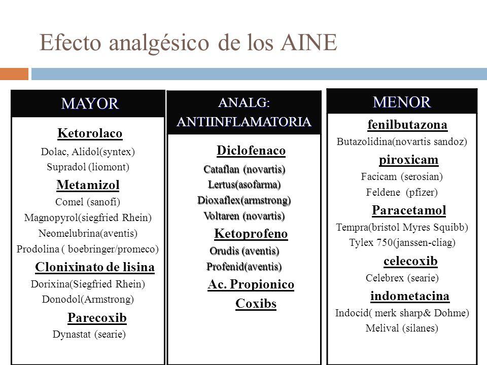 Efecto analgésico de los AINE