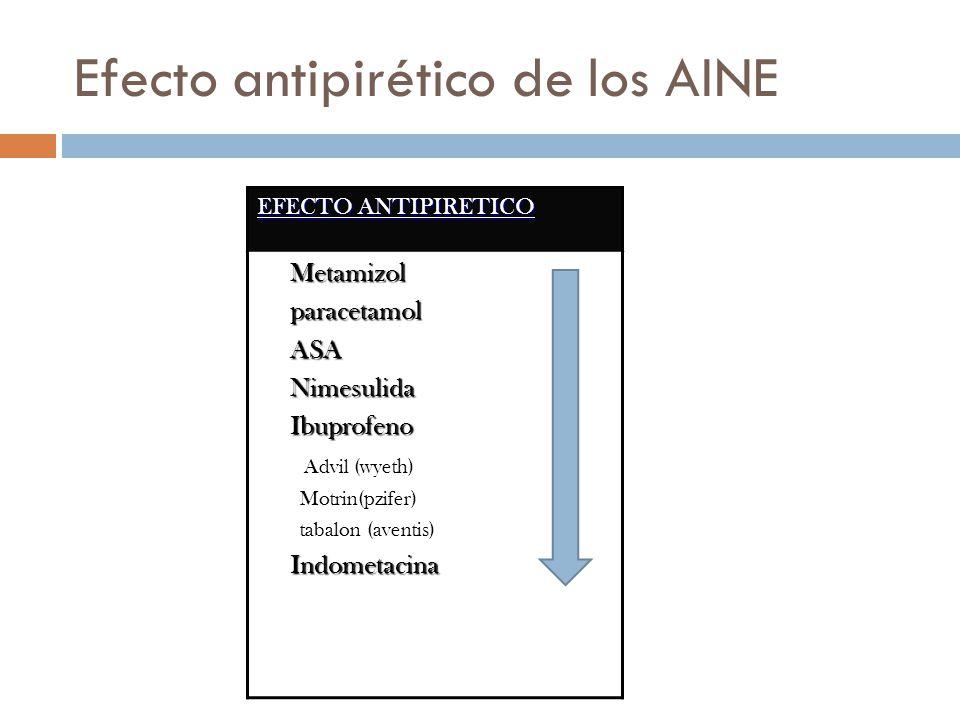 Efecto antipirético de los AINE