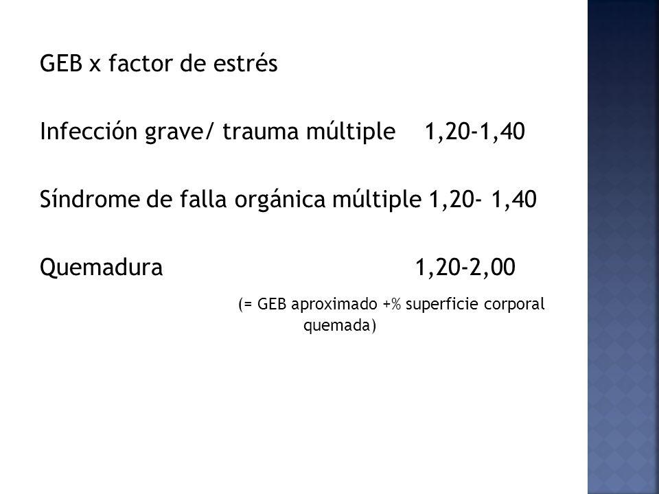 GEB x factor de estrés Infección grave/ trauma múltiple 1,20-1,40 Síndrome de falla orgánica múltiple 1,20- 1,40 Quemadura 1,20-2,00 (= GEB aproximado +% superficie corporal quemada)