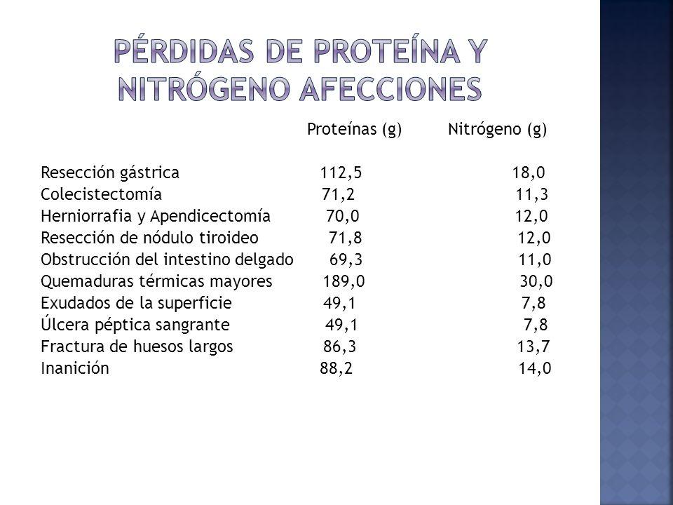Pérdidas de proteína y nitrógeno Afecciones