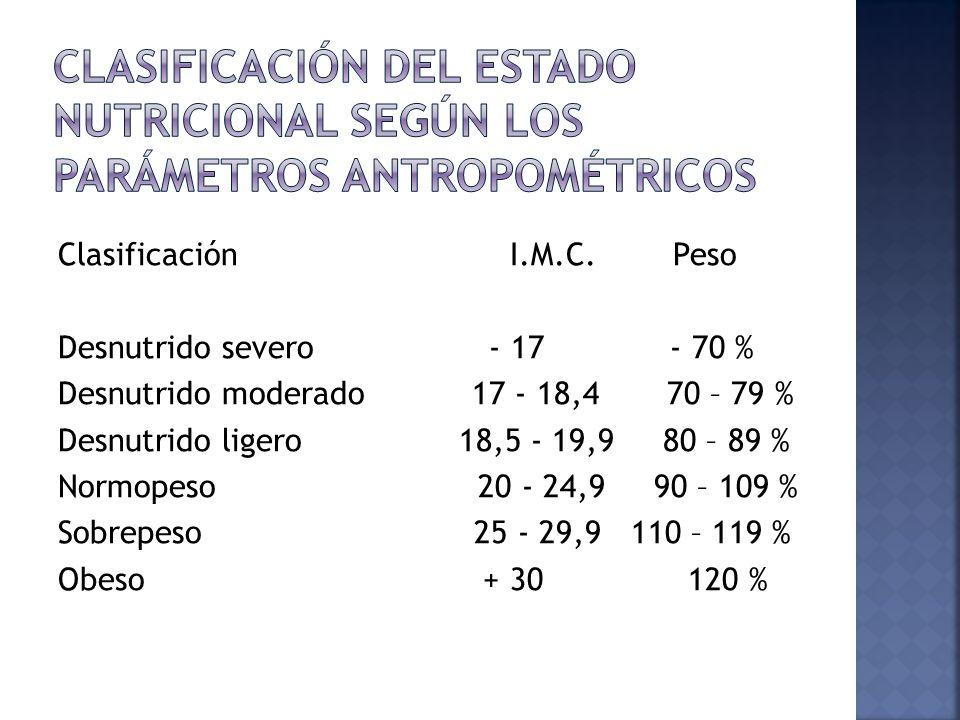 Clasificación del estado nutricional según los parámetros antropométricos