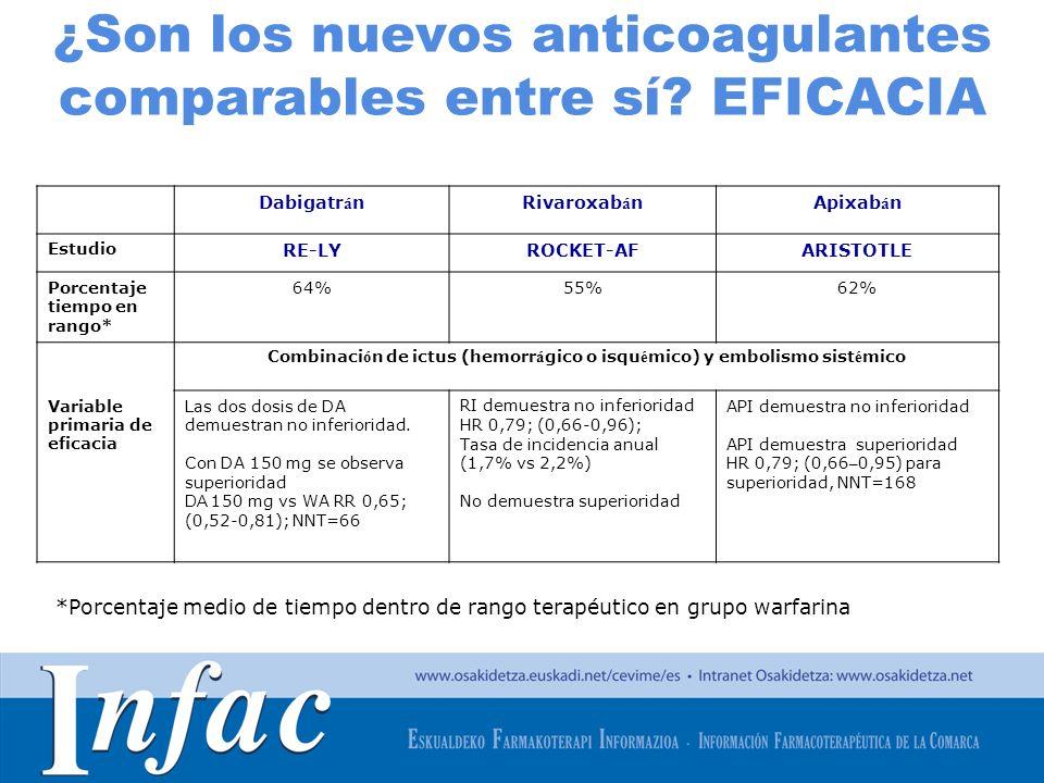 ¿Son los nuevos anticoagulantes comparables entre sí EFICACIA