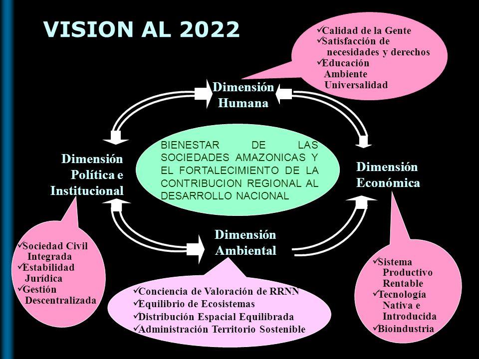 VISION AL 2022 Dimensión Humana Dimensión Política e Institucional