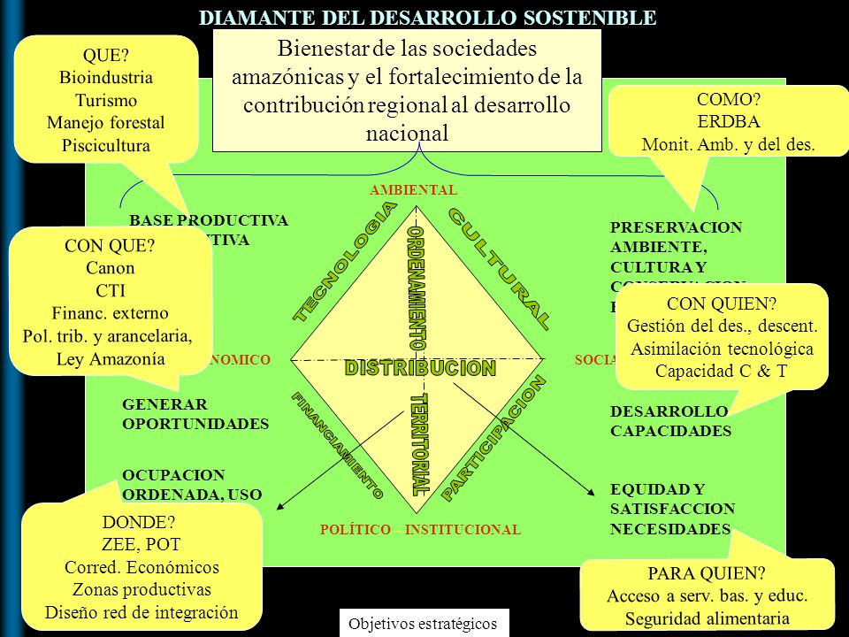 DIAMANTE DEL DESARROLLO SOSTENIBLE
