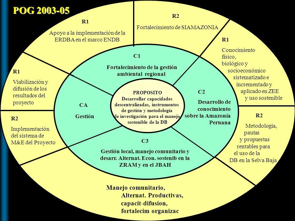 R1 Apoyo a la implementación de la ERDBA en el marco ENDB. R2. Fortalecimiento de SIAMAZONIA. POG 2003-05.