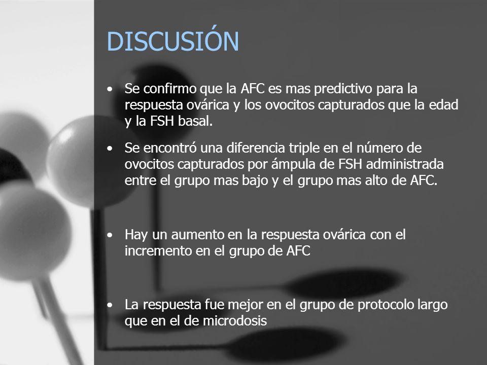 DISCUSIÓN Se confirmo que la AFC es mas predictivo para la respuesta ovárica y los ovocitos capturados que la edad y la FSH basal.
