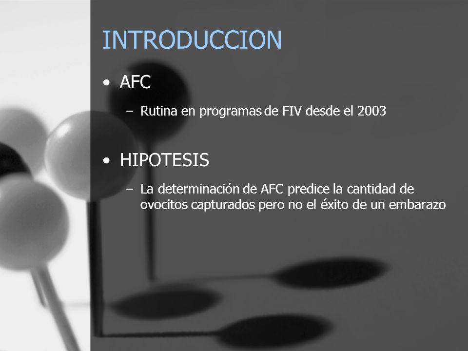 INTRODUCCION AFC HIPOTESIS Rutina en programas de FIV desde el 2003