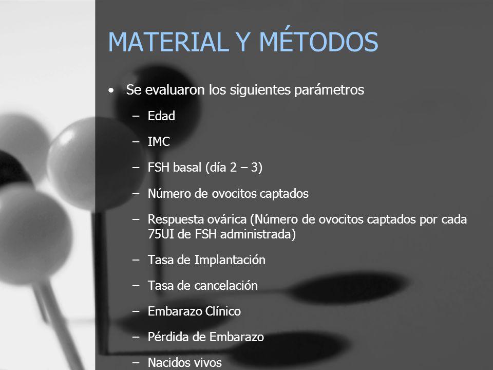 MATERIAL Y MÉTODOS Se evaluaron los siguientes parámetros Edad IMC