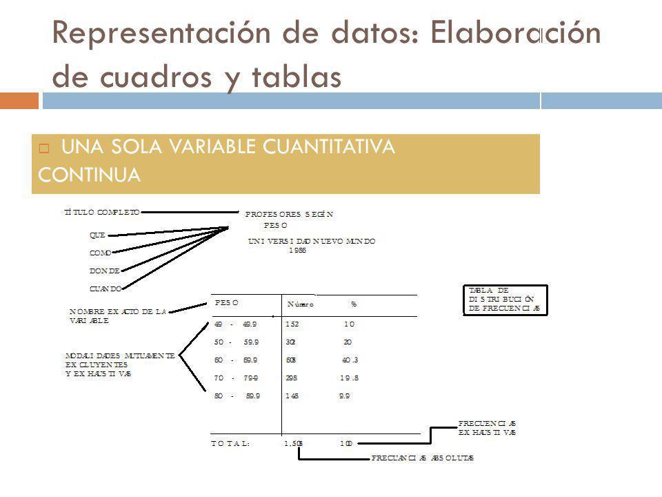 Representación de datos: Elaboración de cuadros y tablas