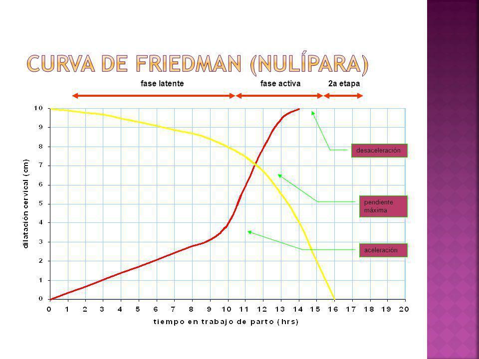 Curva de friedman (nulípara)