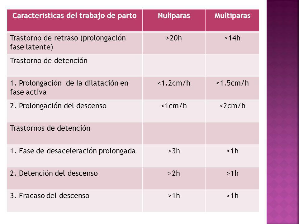 Características del trabajo de parto