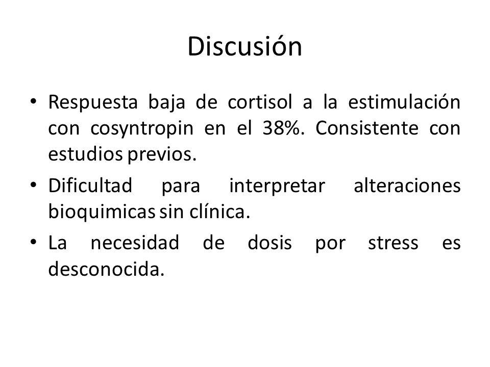 Discusión Respuesta baja de cortisol a la estimulación con cosyntropin en el 38%. Consistente con estudios previos.