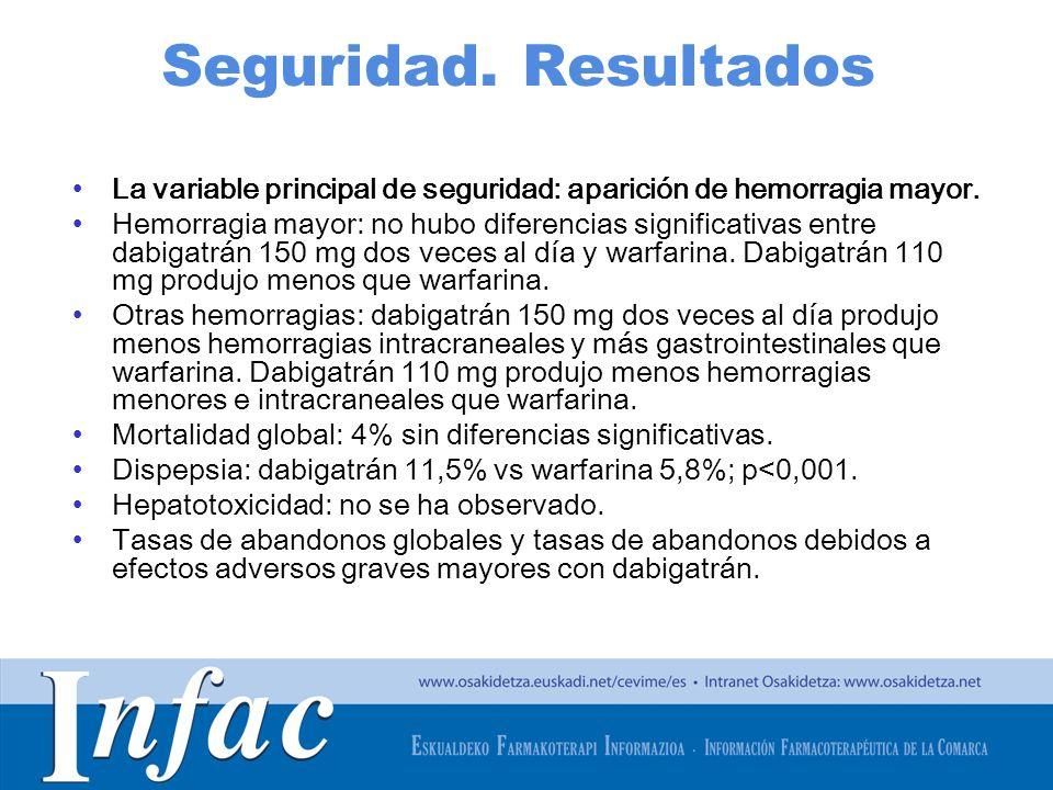 Seguridad. ResultadosLa variable principal de seguridad: aparición de hemorragia mayor.