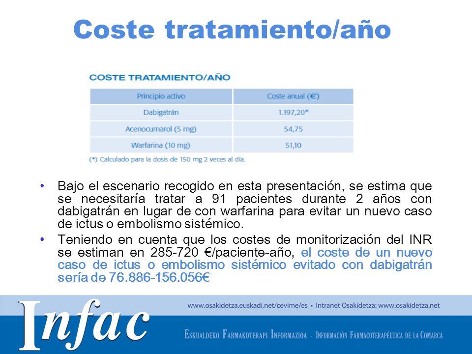 Coste tratamiento/año