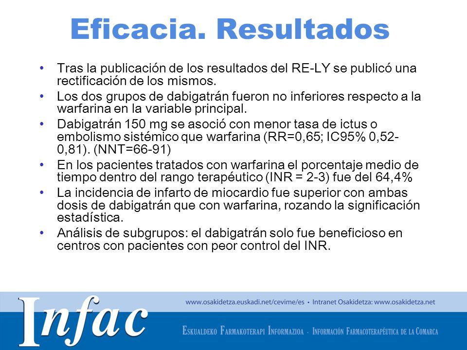 Eficacia. Resultados Tras la publicación de los resultados del RE-LY se publicó una rectificación de los mismos.