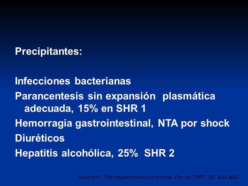 Precipitantes: Infecciones bacterianas Parancentesis sin expansión plasmática adecuada, 15% en SHR 1 Hemorragia gastrointestinal, NTA por shock Diuréticos Hepatitis alcohólica, 25% SHR 2
