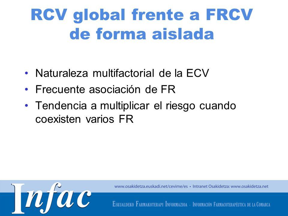RCV global frente a FRCV de forma aislada