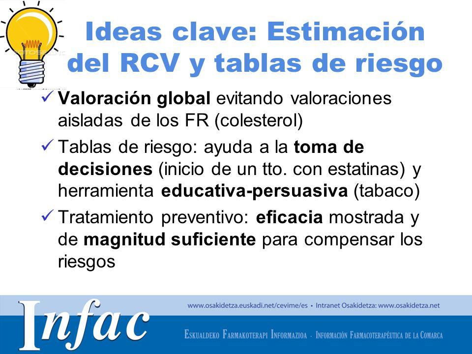 Ideas clave: Estimación del RCV y tablas de riesgo