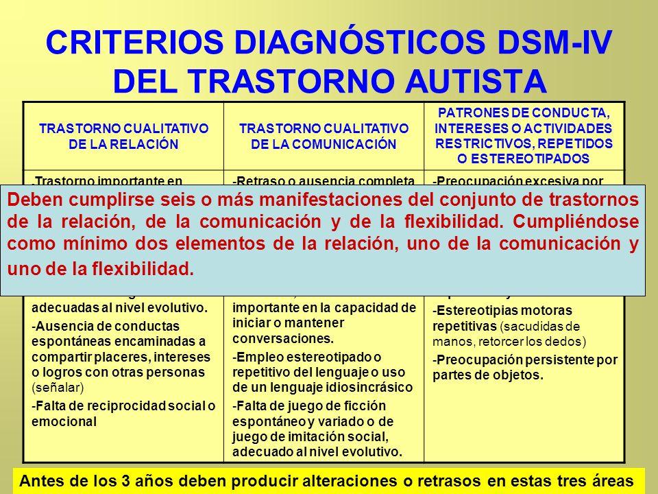 CRITERIOS DIAGNÓSTICOS DSM-IV DEL TRASTORNO AUTISTA